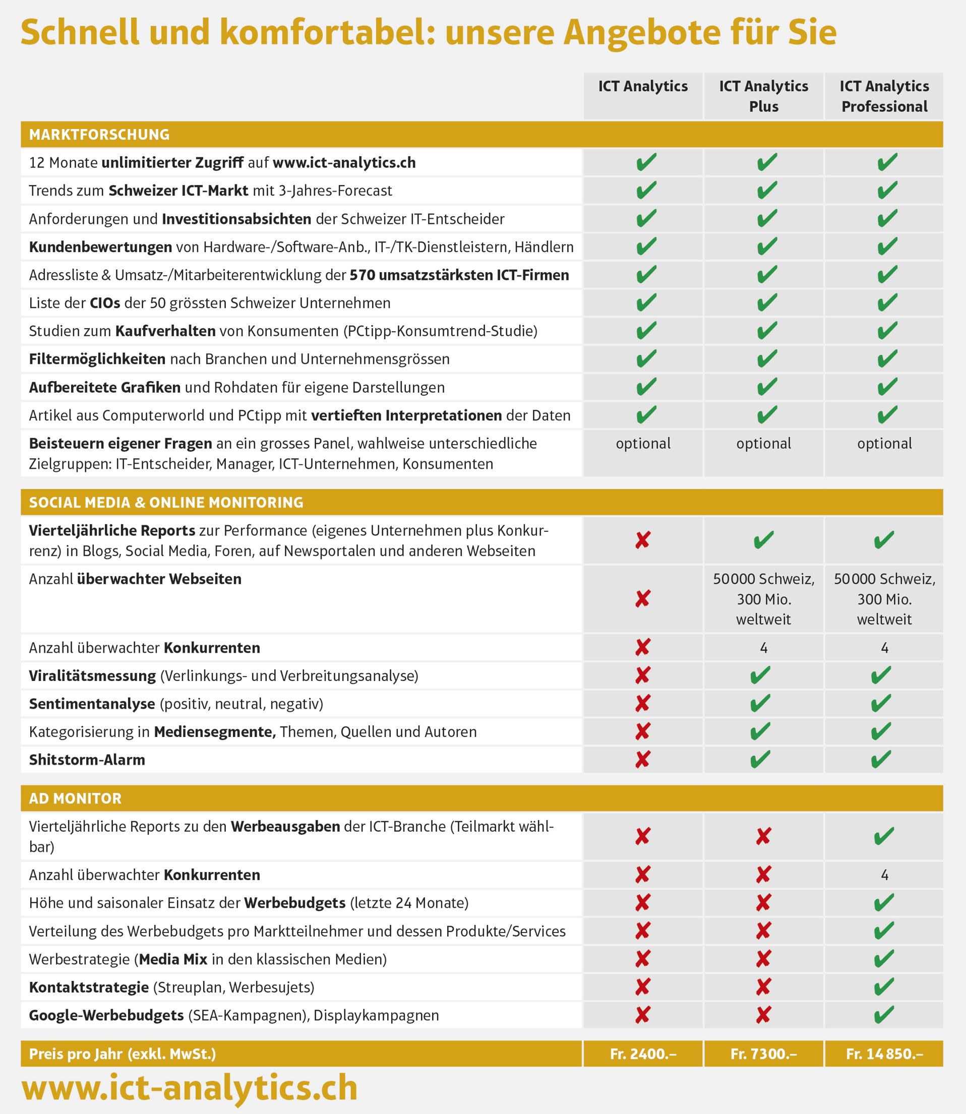 It marktforschung schweiz ict analytics by computerworld for Ict schweiz